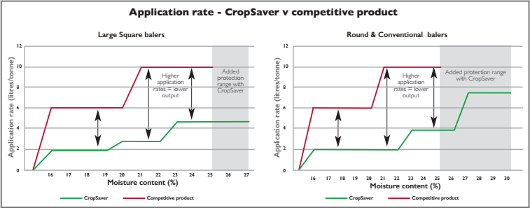 CropSaver vrs. others